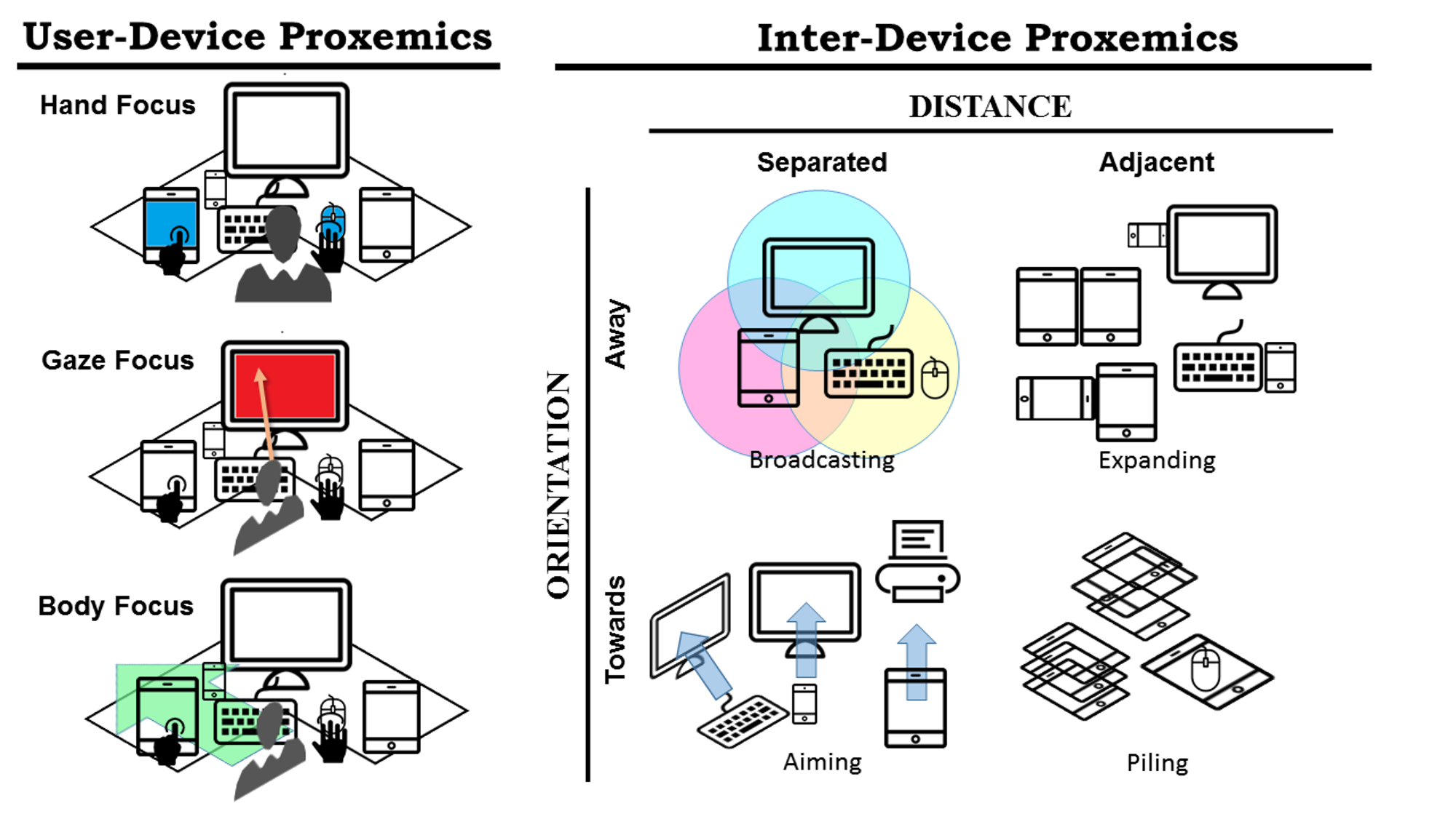 SMAC: A Simplified Model of Attention and Capture in Multi-Device Desk-centric Environments